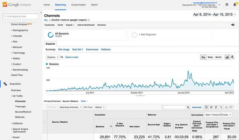Google Analytics kävijäseuranta ja raportointi