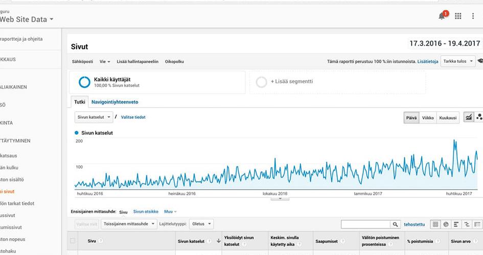 Google Analytics kuvankaappaus