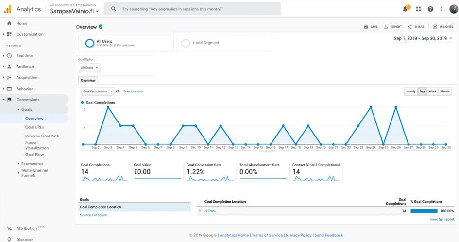 Konversiot Google Analytics